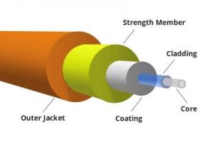 Kya hai optical fibre cable